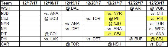 12-17-2017 to 12-23-2017 Metropolitan Division Schedule