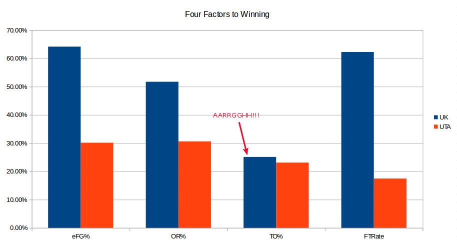 UTA-UK four factors postgame