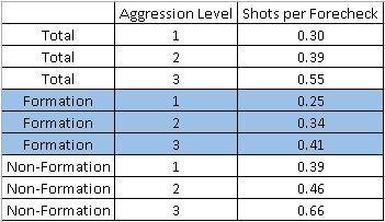 Shot_Rates_2