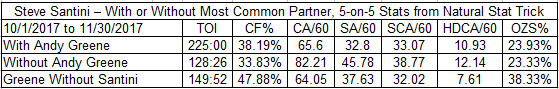 Santini with and without Greene before the Vatanen trade