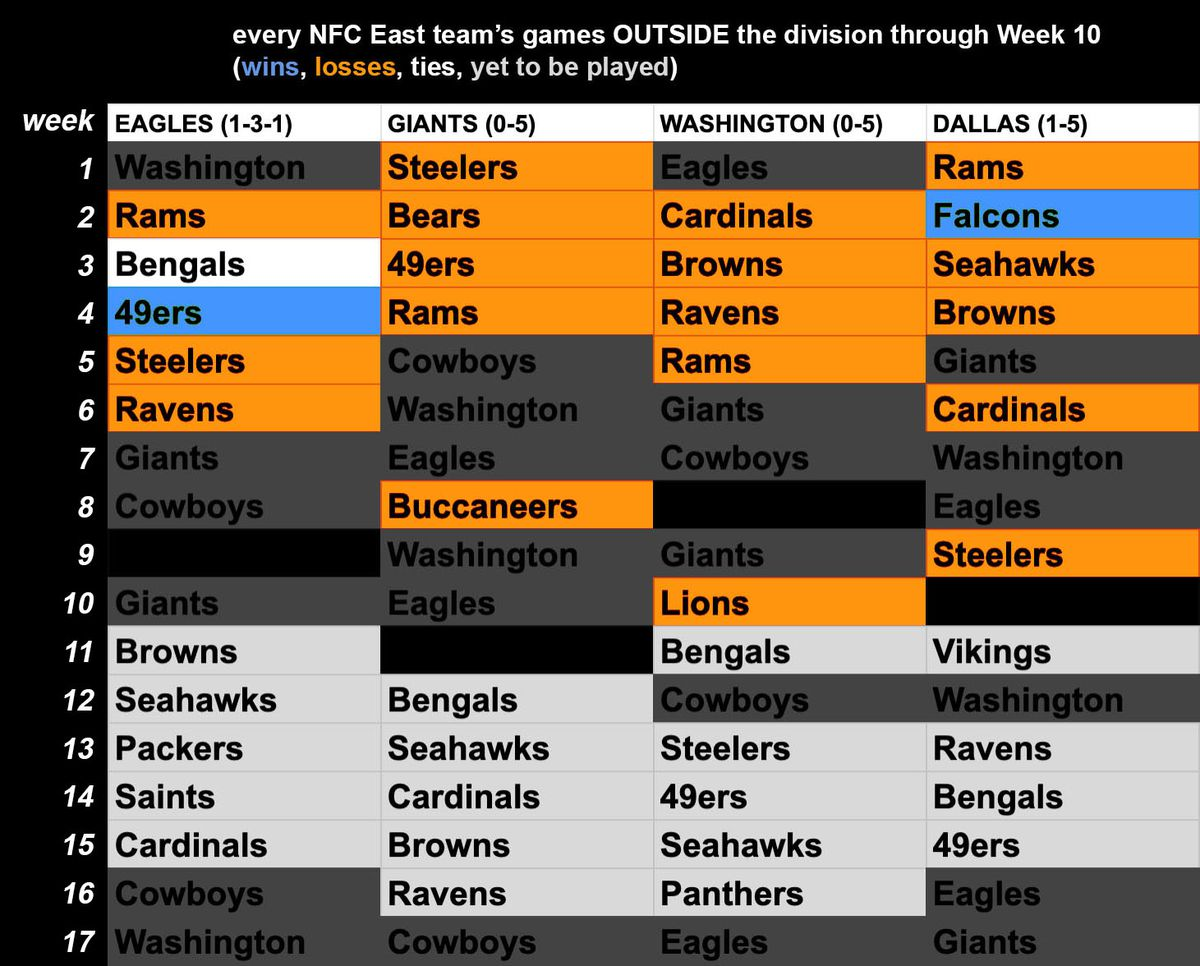 Chart: NFC East team records vs. teams outside of the division. Eagles are 1-3-1, Giants 0-5, Washington 0-5, Cowboys 1-5.