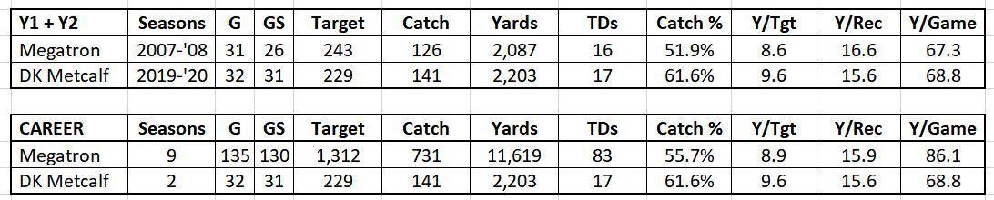 DK Metcalf v Calvin Johnson Comparison 2
