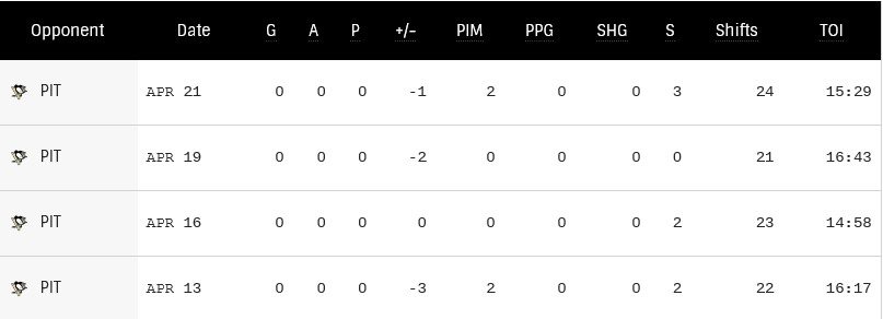 Eric Staal's last four games.