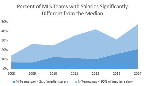 MLS Salary Spread