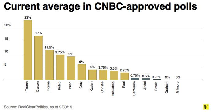 cnbc averages