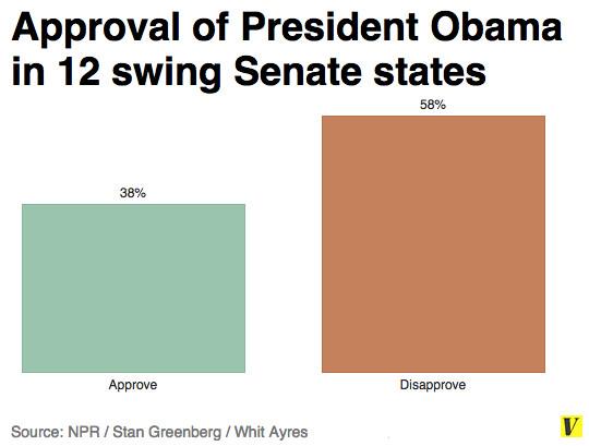Obama approval swing Senate states
