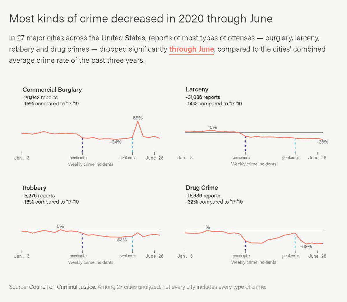 In 27 major cities across the United States, reports of most types of offenses — burglary, larceny, robbery and drug crimes — dropped significantly, compared to the cities' combined average crime rate of the past three years.