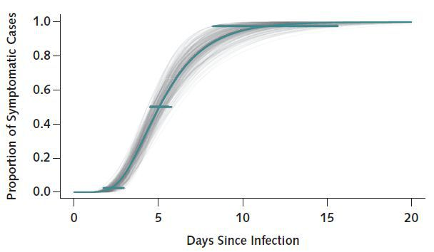 March 10 estimate of the incubation period of the virus