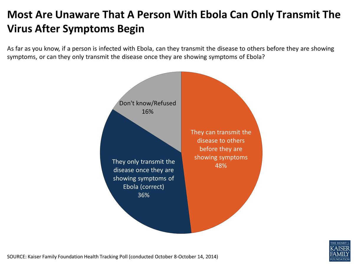 Ebola awareness symptoms