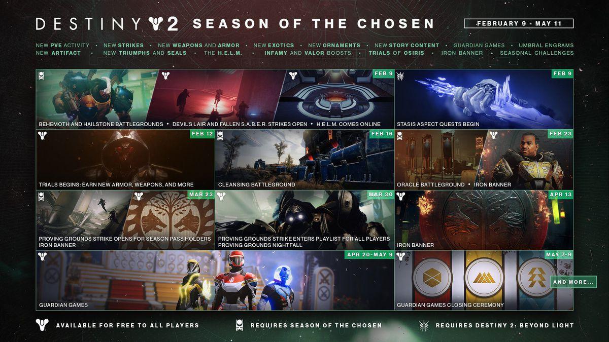 Destiny 2 Season of the Chosen calendar roadmap