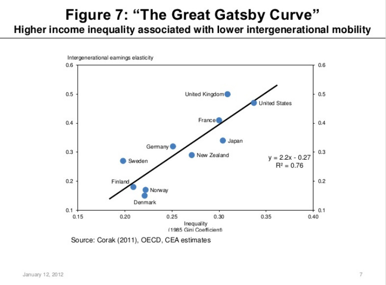 The Great Gatsby Curve in original form