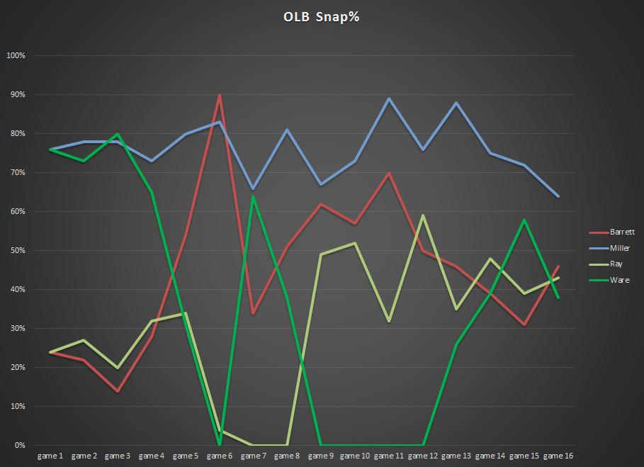 Defensive Snaps - OLB rotation