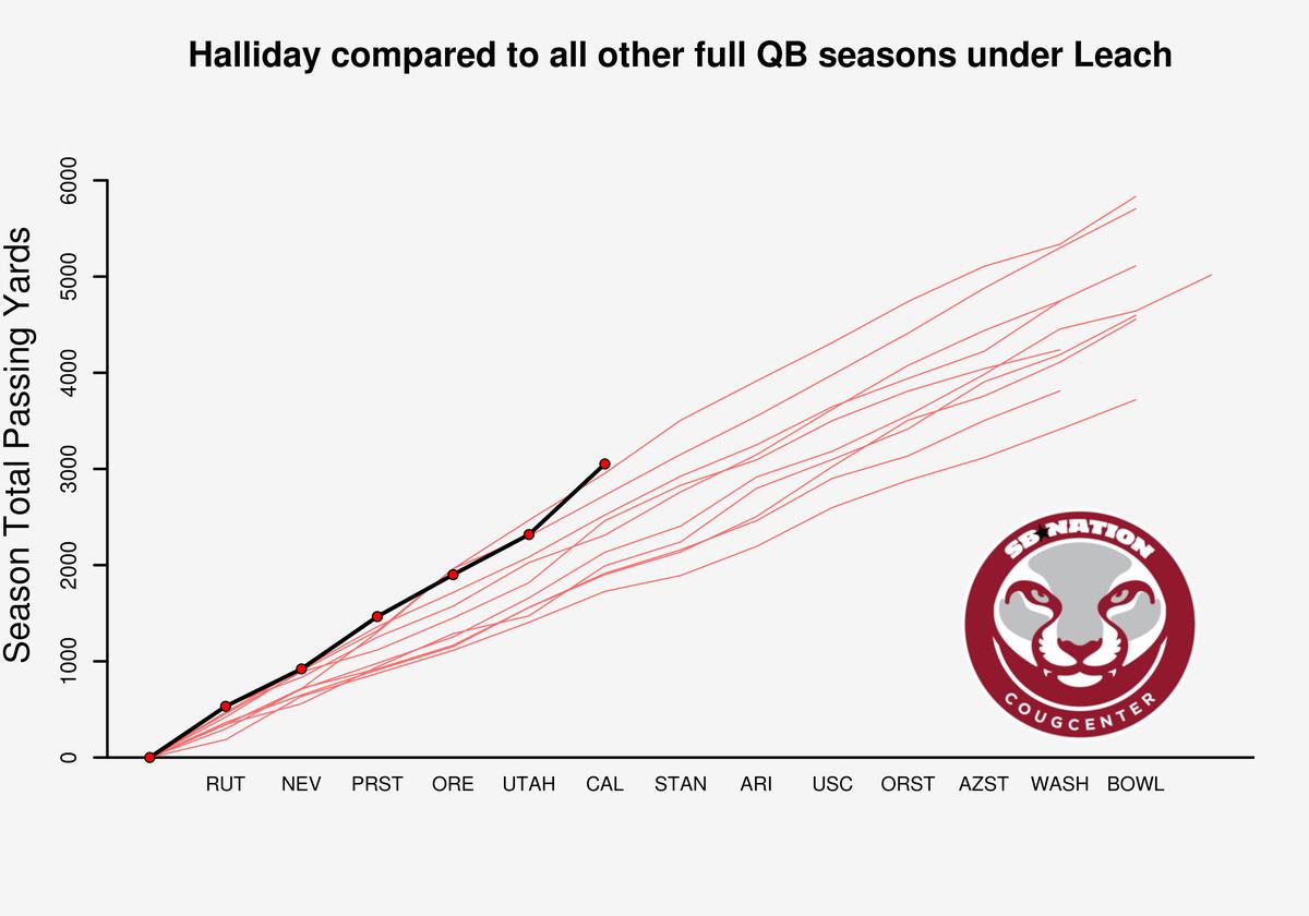 Cal Halliday graphs