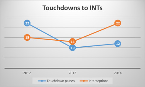 TD to INT 2014