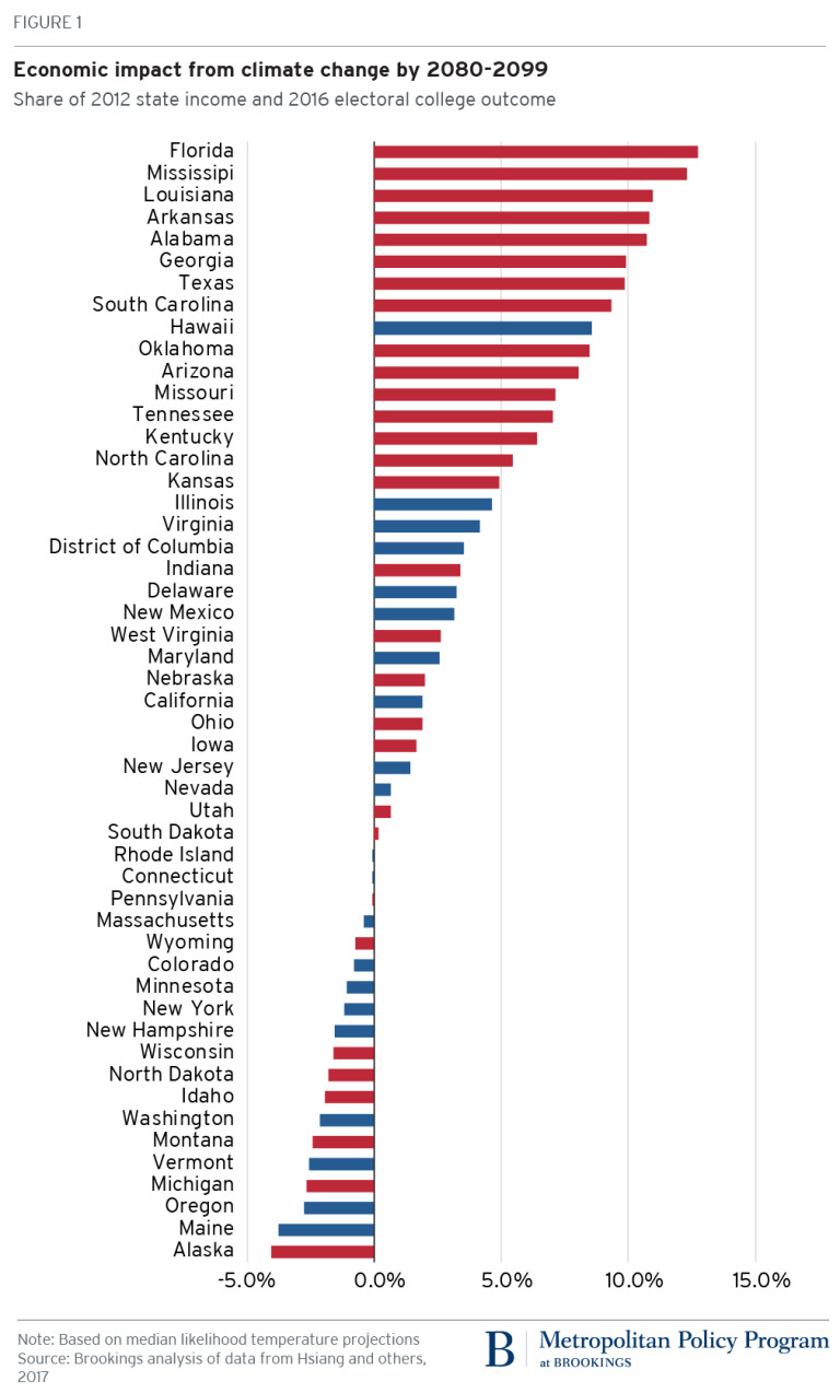 Red states bear the brunt of climate change costs.