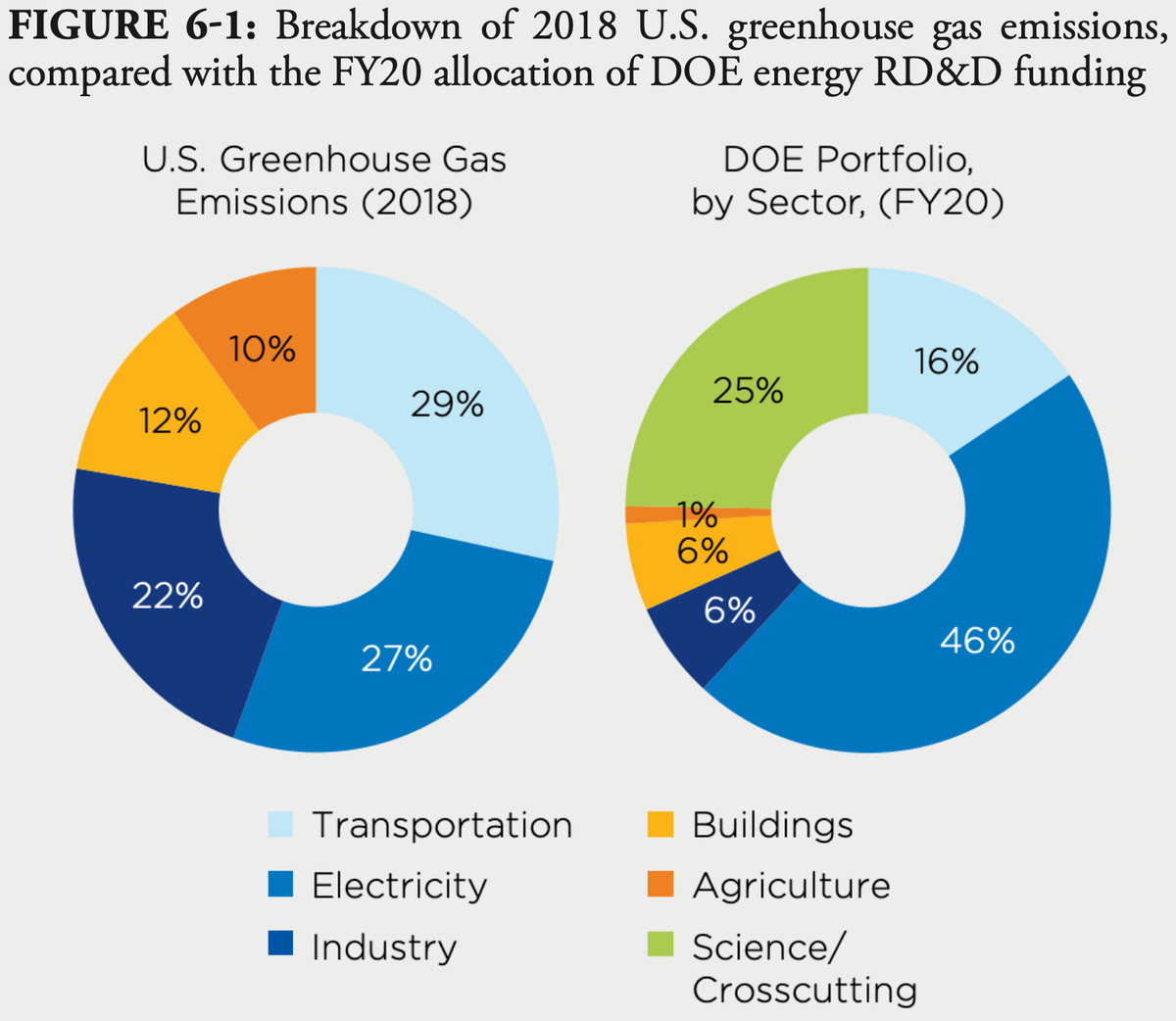 A comparison of greenhouse gas emissions (in 2018) versus Department of Energy R&D priorities in 2020.