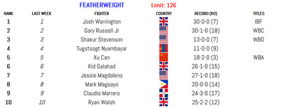 126 011420 - BLH Rankings (Jan. 14): Munguia in at 160, Smith returns at 175