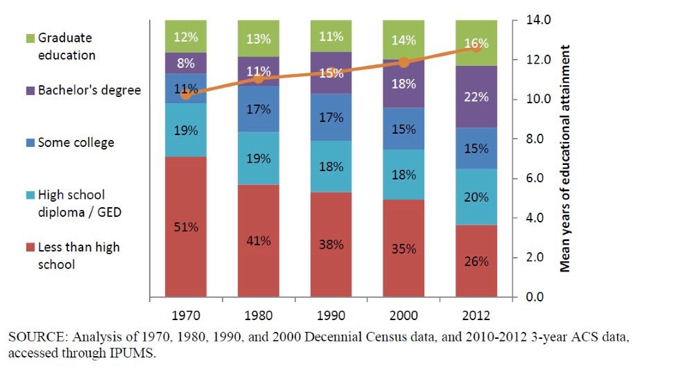 A chart with the caption: Educational attainment of recent immigrants (those who entered in the 5 years prior, by Census year, 1970 to 2012, in percentages)