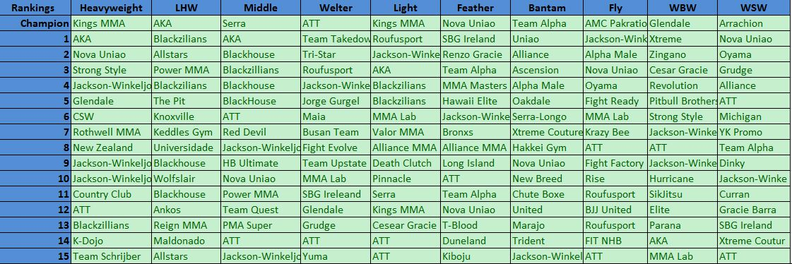 UFC Fight Camps