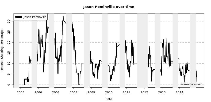 Pominville Sh% 20-game rolling avg