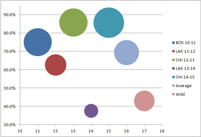 Last chart