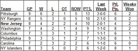 Metropolitan Division Standings as of morning of 10-30-2016