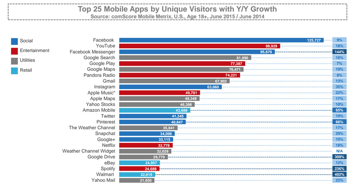 Google, Facebook, and Apple make all the most popular apps - Vox