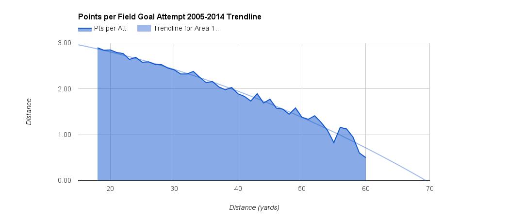 Average Points per FG Trendline