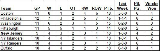 East Division Standings as of the morning of February 7, 2021