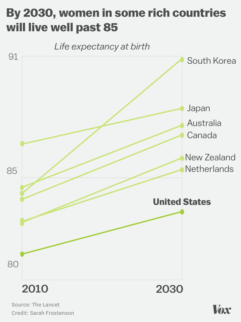Chart showing that fewer women in the US will live as long as women in other highly developed countries