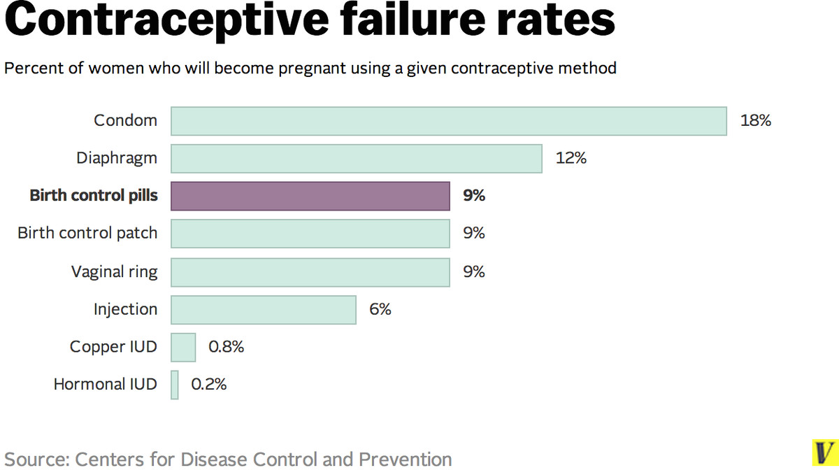 7 Facts Anyone Taking Birth Control Should Know Vox