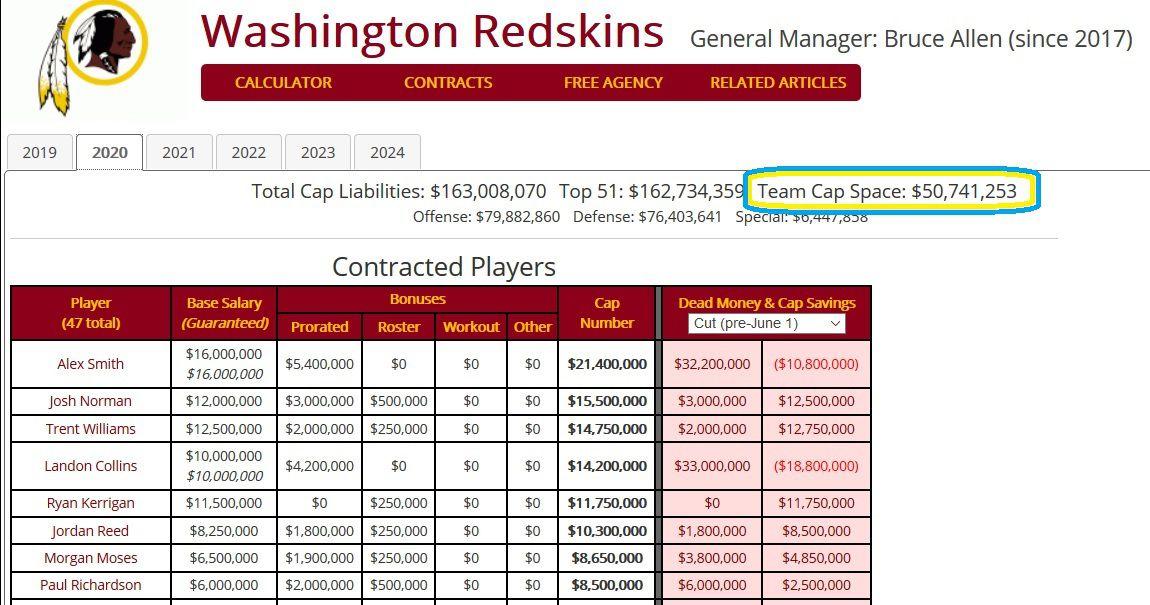 Redskins Schedule 2020.The 10 O Clock Club 2020 Salary Cap Update Hogs Haven
