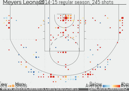 Meyers Leonard shot chart for 2015 show above average shooting in the paint