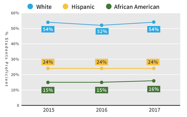 """This chart shows the """"racial achievement gap"""" or """"opportunity gap"""" in composite state standardized test scores."""