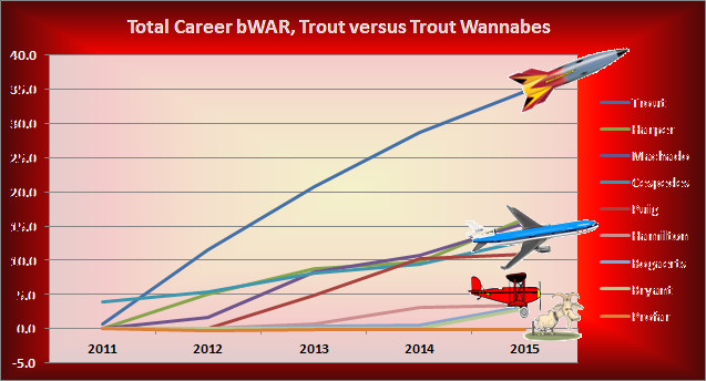 Trout-vs-Wannabes