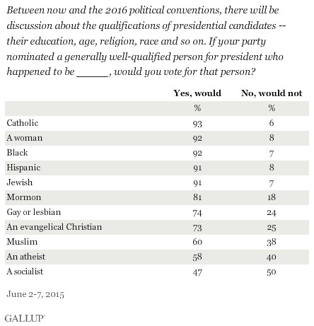 Most Americans would vote for an atheist president — but not a socialist one.