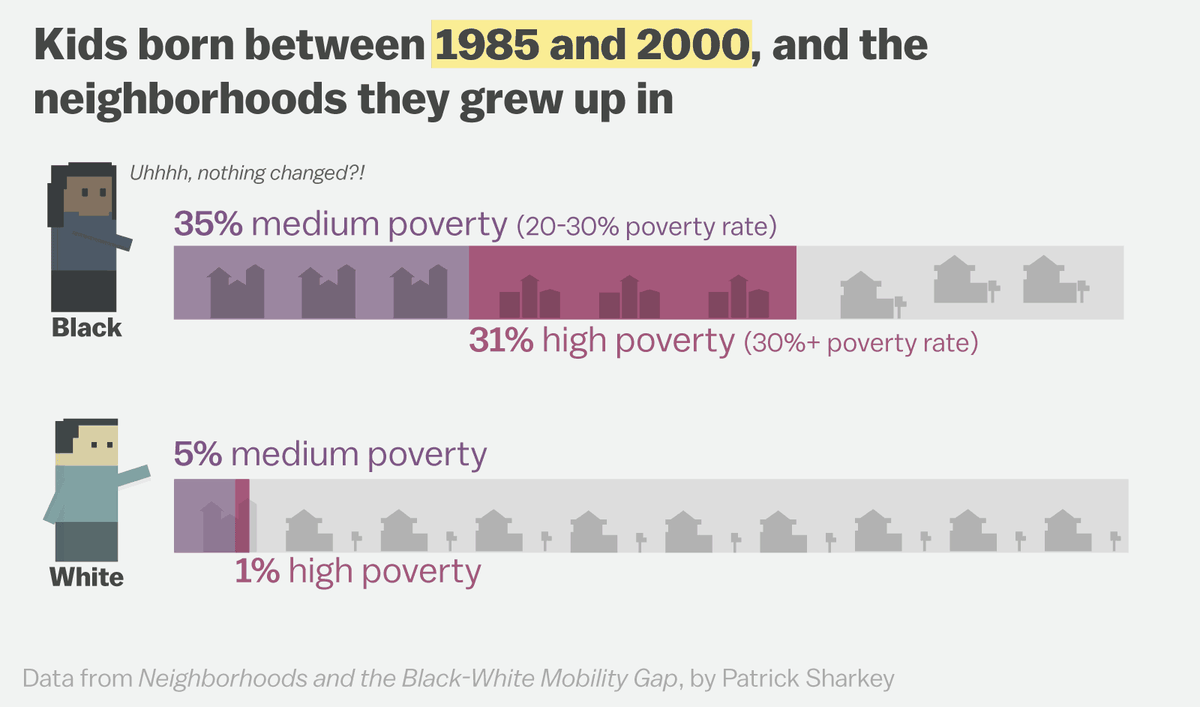 Living In A Poor Neighborhood Changes Everything About Your Life Vox