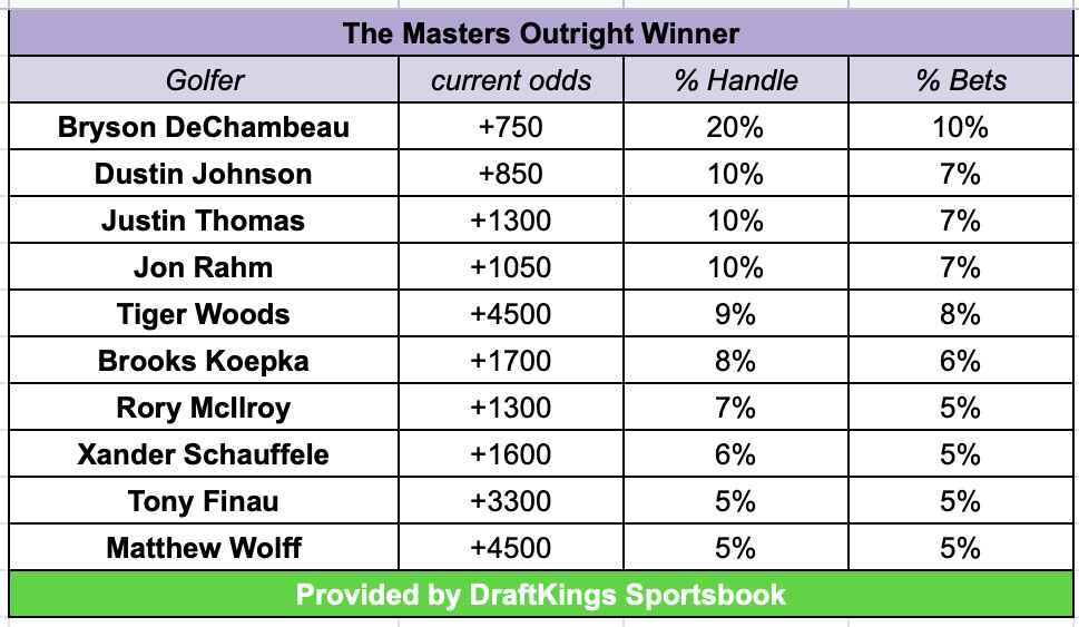 The masters betting odds spinbotter csgo betting