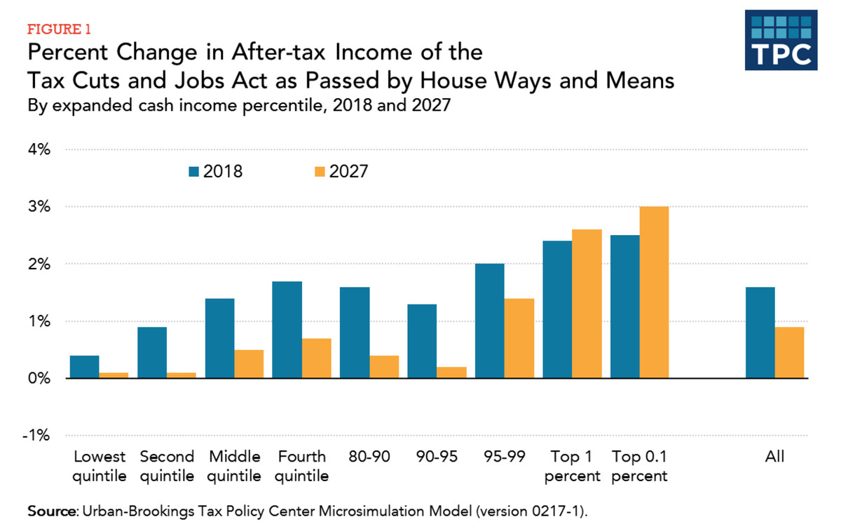 Distribution of House Ways and Means tax bill