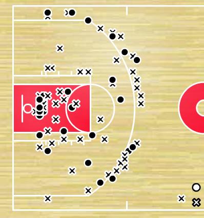 Spurs shot chart