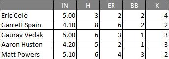 Predicting Kolby Allard's Debut with the Atlanta Braves