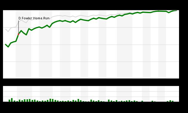 Game 47 Chart 2016