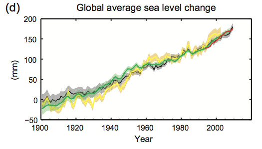 Global average sea level change