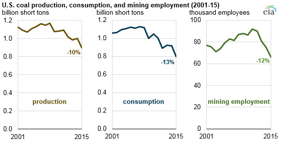 coal production, consumption, and employment, 2001-2015