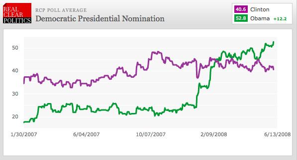2008 democratic nomination polls