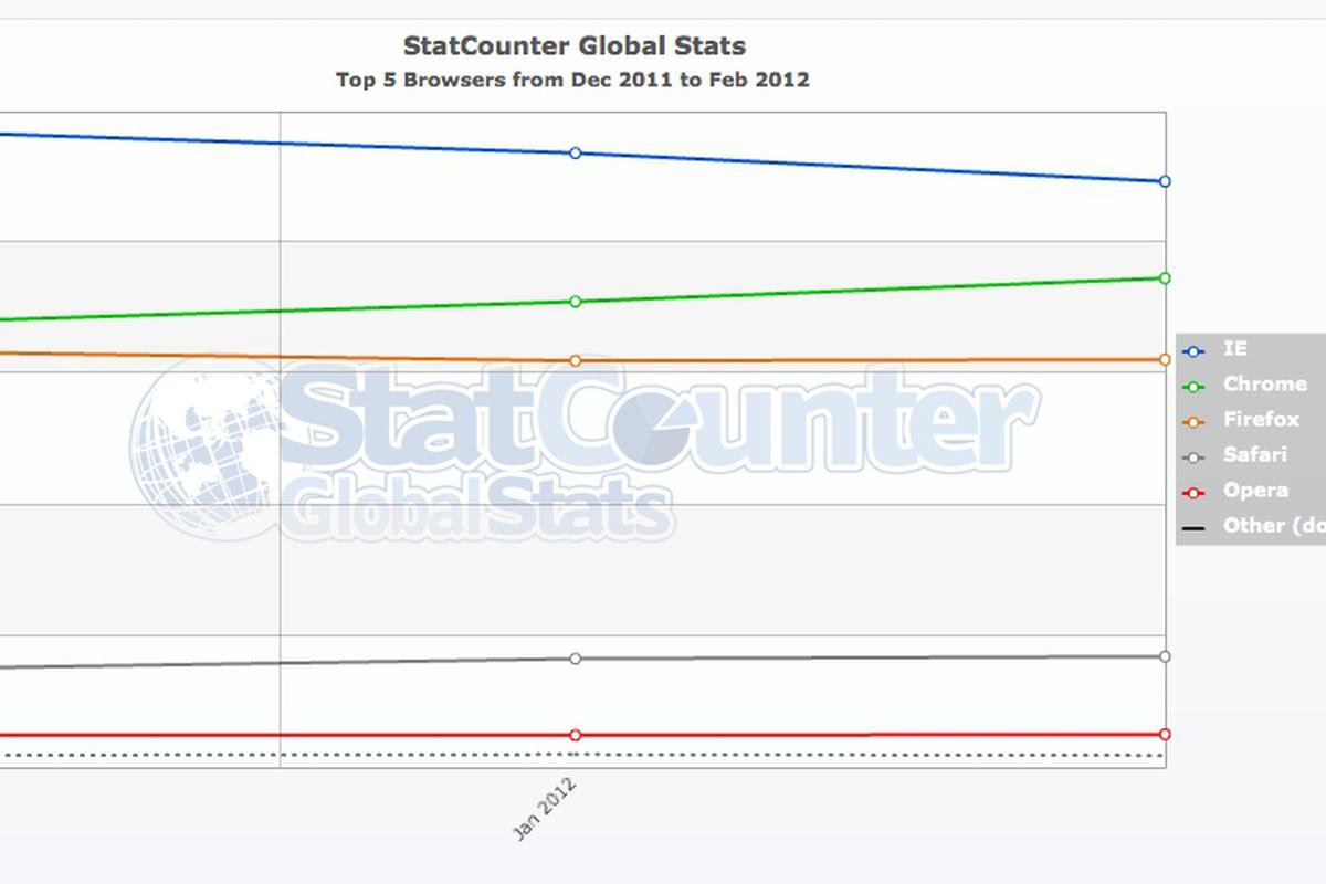 """via <a href=""""http://dl.dropbox.com/u/118445/StatCounter-browser-ww-monthly-201112-201202.jpg"""">dl.dropbox.com</a>"""