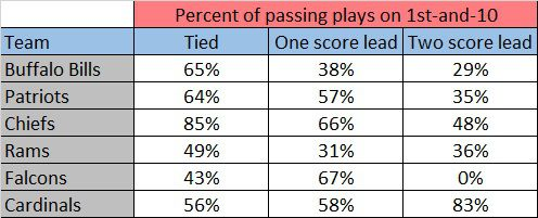 Buffalo Bills play propensity: Offense has interesting trends