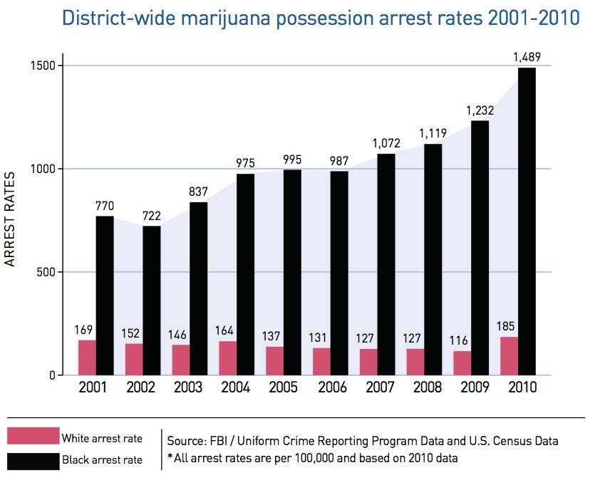 DC marijuana arrests