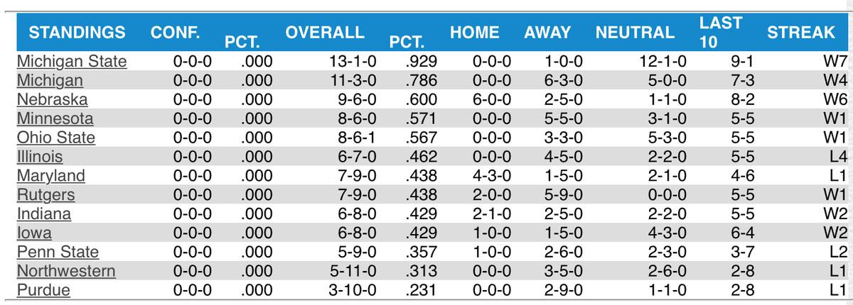 2016 Big Ten Baseball Standings