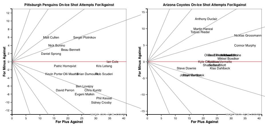Pens Coyotes Shot Charts
